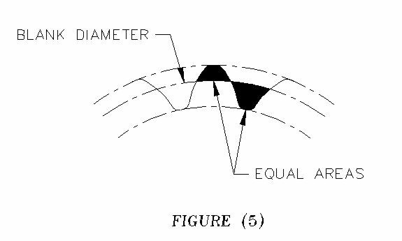 Theory west michigan spline 5 of the tooth and the cross sectional area of the dedendum of the space is equal becomes the blank diameter once the engineer has determined the blank ccuart Choice Image